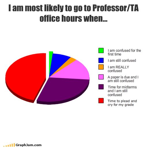 A graph showing that the main percentage of students only go to their Professor's/TA's office hours when it is already far too late.
